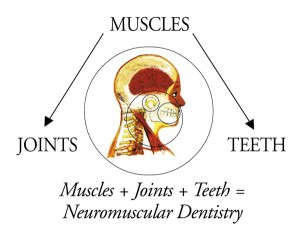 Neuromuscular Dentisry